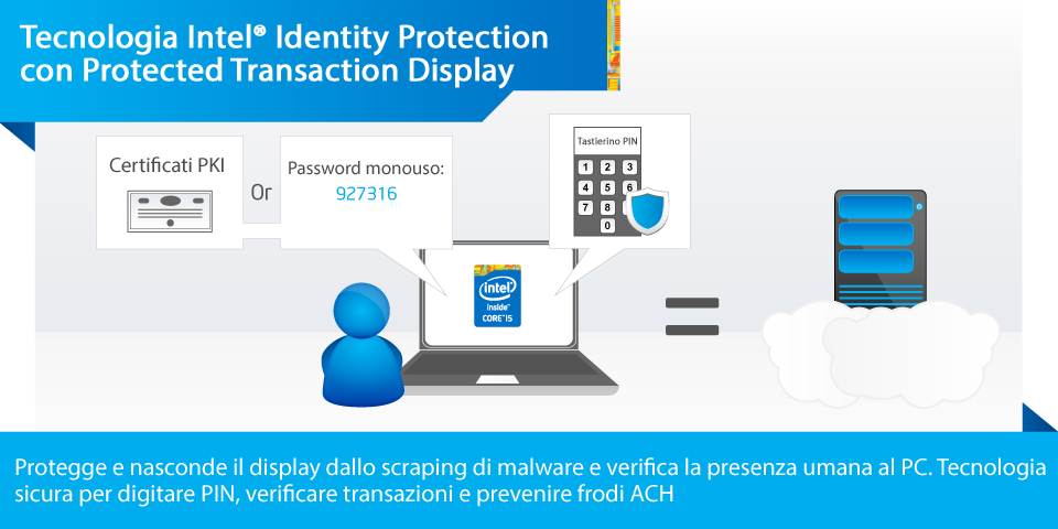 Tecnologia Intel® Identity Protection (Intel® IPT) con Protected Transaction Display