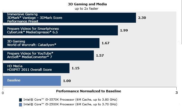 3D Gaming and Media: Performance Normalized to Baseline