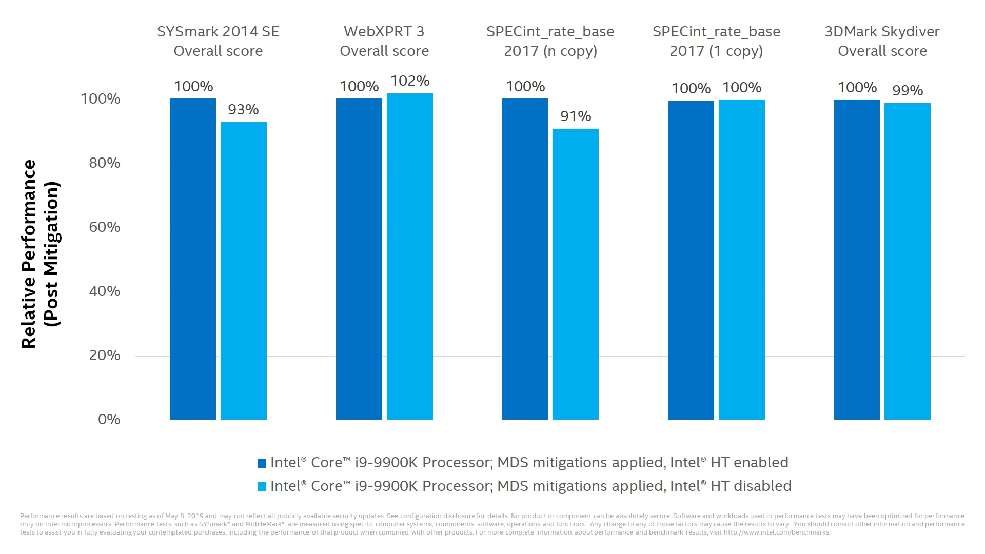 Some performance impact for the majority of PC clients with Intel® Hyper-Threading disabled