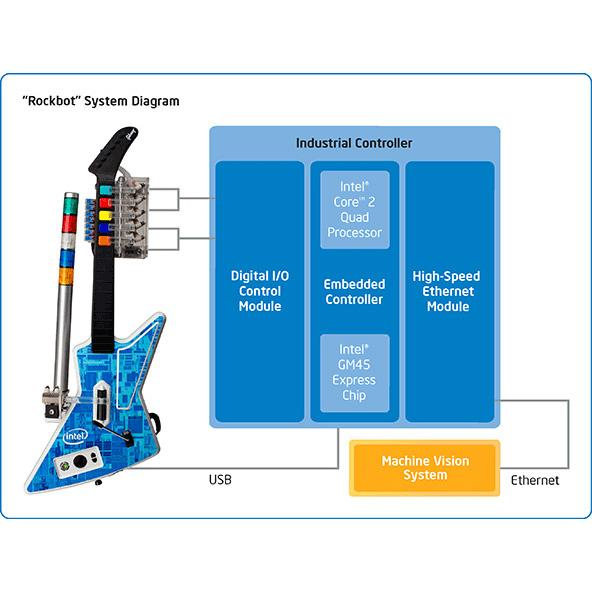 Rockbot Block Diagram