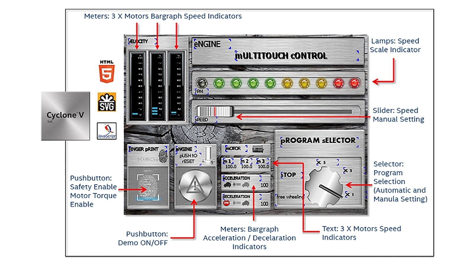 Industrial Automation Fpga Applications Intel Cyclone Engine Diagram Rich Human Machine Interface Hmi Including 3 D Graphical User Interfaces Gui With Touchscreens Is Ubiquitous In Todays Plc Designs Enabling Ease Of