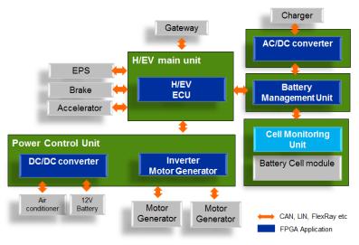 Electric Vehicle System Block Diagram: Automotive FPGA - Intel® FPGAsrh:intel.it,Design
